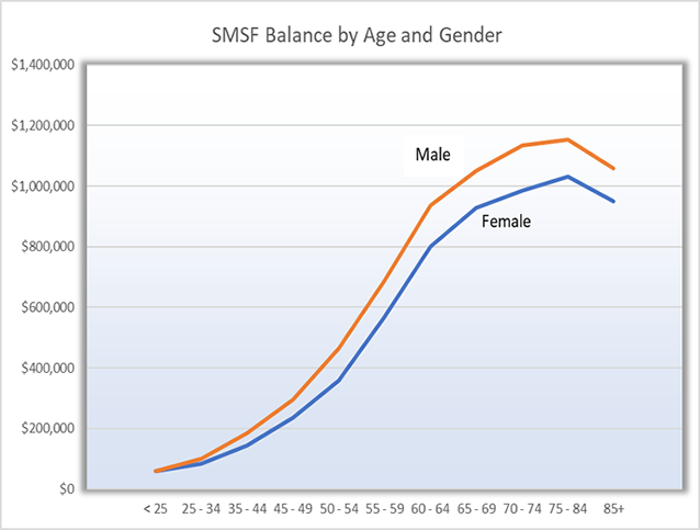 Law SMSF - Chart of self managed super fund Balance by Age and Gender - ATO